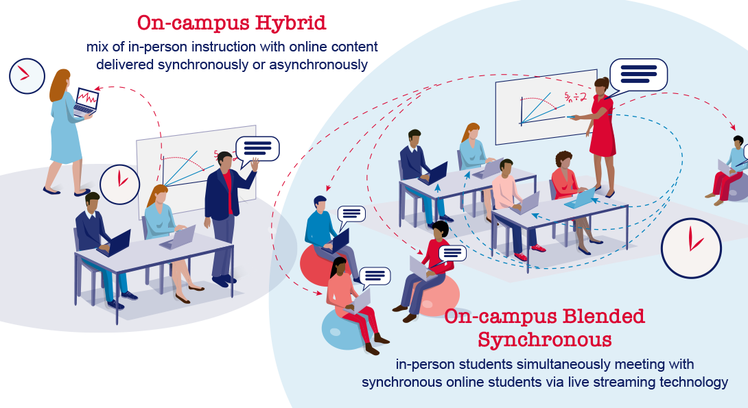 illustration of ON-Campus Hybrid classes and On-campus Blended synchronous classes