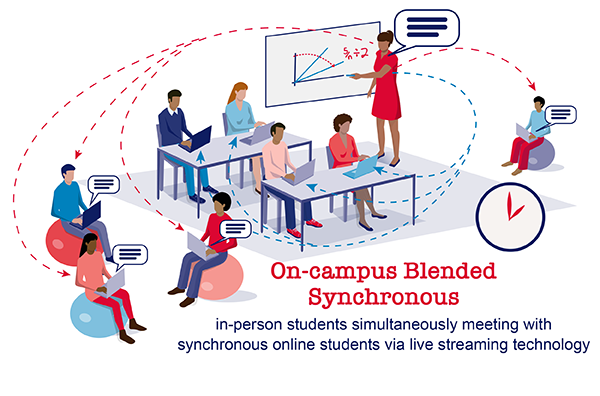 On-campus Blended Synchronous